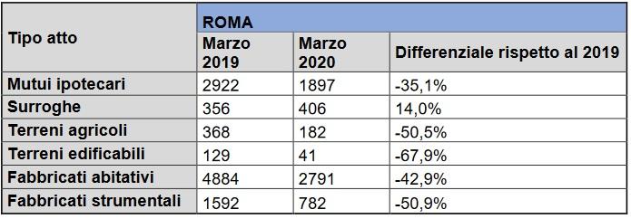 Roma_calati_i_mutui_caseper
